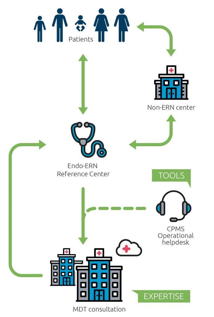 CPMS patient path